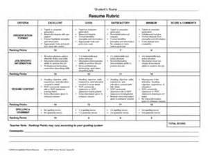 resume rubric resources cte