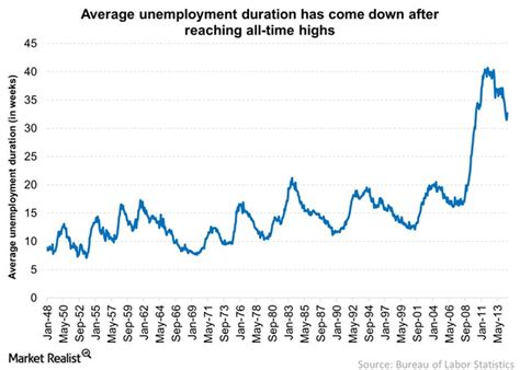 what is the average length of unemployment in the us why the average unemployment duration remains elevated