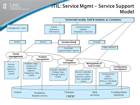 Service Desk Change Management by Itil Model Overview And Impact On Its Ppt