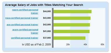 average salary of a personal trainer what do they make