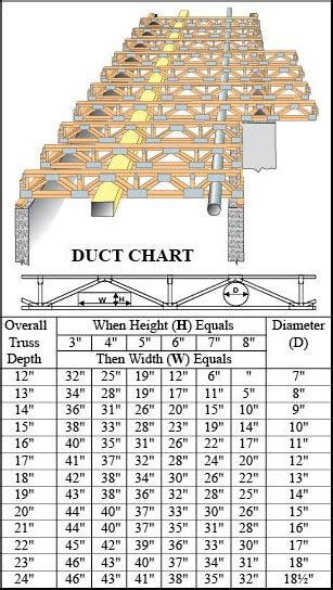 wood roof truss span tables wood roof truss span tables wood roof truss span tables