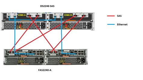 Netapp Shelf Cabling by Solved Ds2246 Sas Install Fas2240 2 Config Check