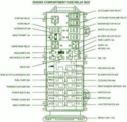 2000 ford taurus engine compartment fuse box diagram