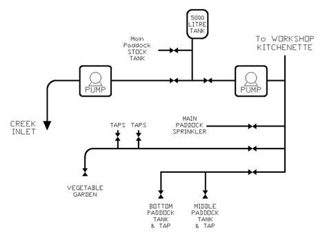 lawn sprinkler system diagram irrigation system