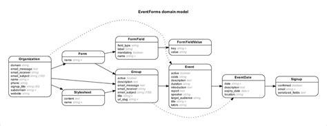 er diagram for web application github voormedia rails erd generate entity relationship