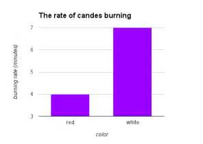 do white candles burn faster than colored candles procedure mwvsciencefair do color or white candles burn faster