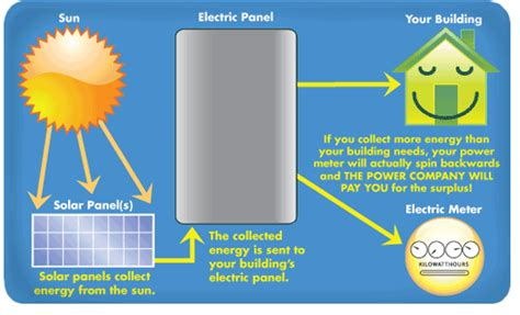 using solar energy positive aspects and also the expenses of using solar energy wind energy pros