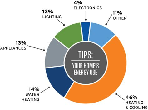 electricity in your home energy saving tips dayton power light