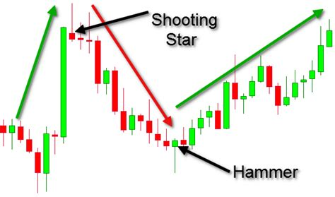 candlestick pattern shooting star candlestick chart patterns 5 popular patterns you need