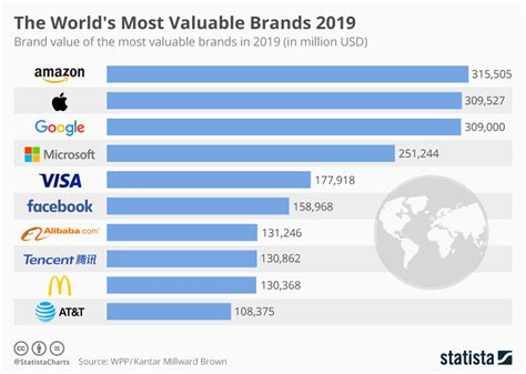 Chart Ranking The World S Most Valuable Brands by Chart The World S Most Valuable Brands 2019 Statista