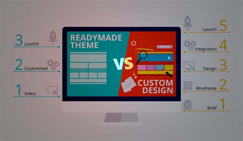 Custom Web Design Vs Ready Made Templates Which One Is Better Ready Made Website Templates