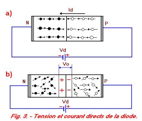define pn diode definition diode jonction pn 28 images radar tutoriel jonction pn diode 224 semi conducteur