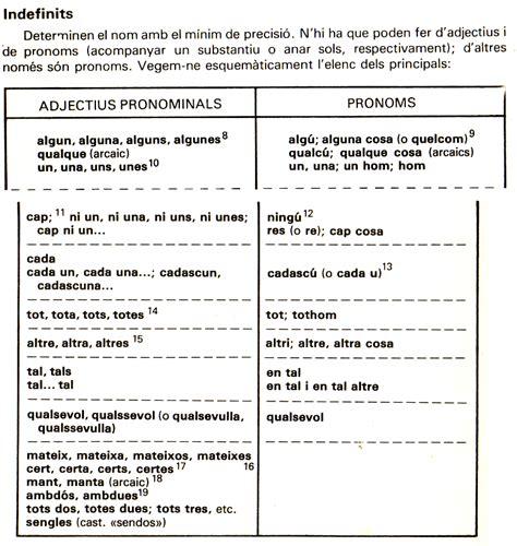 llengua catalana 2n eso 2n d eso activitats gram 224 tica pronoms u2 llengua catalana i literatura