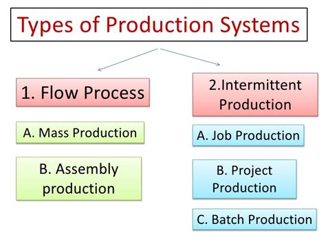 production production system types of production systems