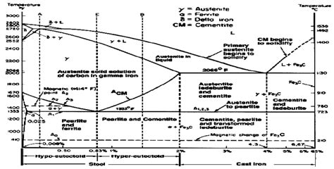 iron carbon diagram iron sulfur phase diagram radio wiring diagram