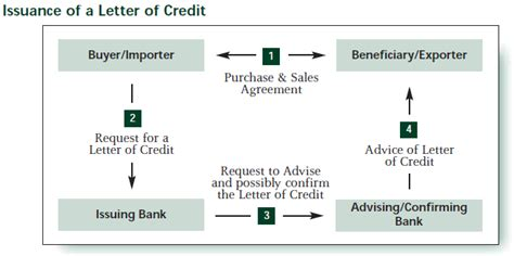 Flow Chart Credit Letter License And Letter Of Credit Management Through Sap Gts