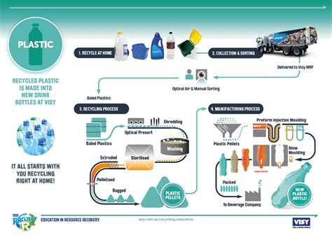 glass recycling process diagram recycling education project r educational materials