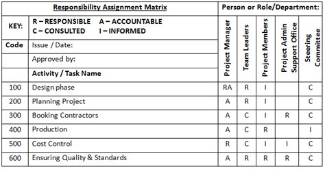 responsibility matrix template 9 responsibility assignment matrix graduatepack