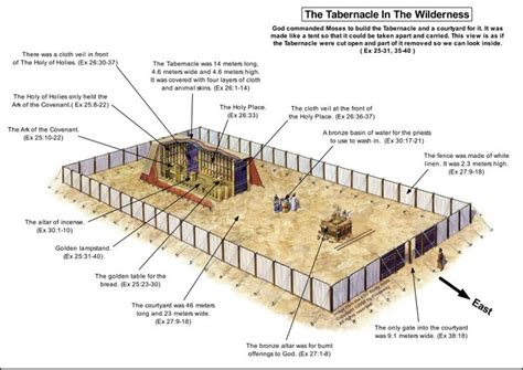 testament god revealed  moses   build