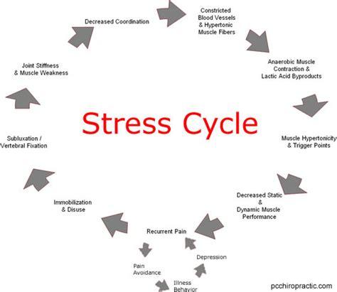 Exercise can help control stress best western pembroke inn