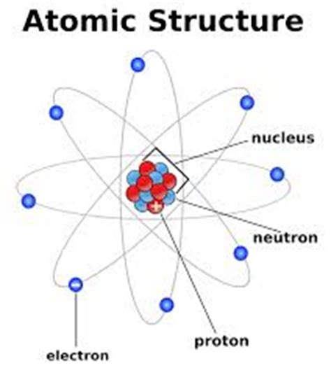the autobiography of an electron wherein the scientific ideas of the present time are explained in an interesting and novel fashion classic reprint books define and explain atomic structure assignment point
