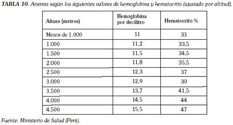 Alas Foto Ukuran Besar A2 15 hemoglobina hematocrito y adaptaci 211 n a la altura su