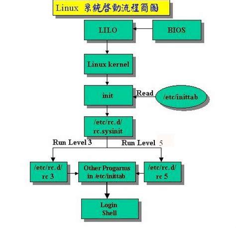 linux flowchart linux boot process flowchart create a flowchart