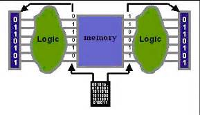 pattern memory test memory bist for at speed test edn