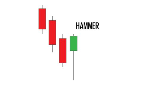 trading pattern hammer my favourite intraday trading patterns jb marwood