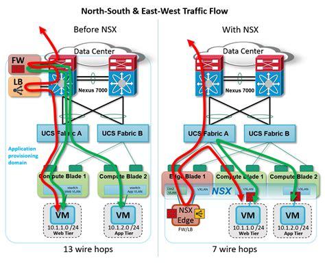 network traffic flow diagram cisco vmware towards closer sdn relationship consultia