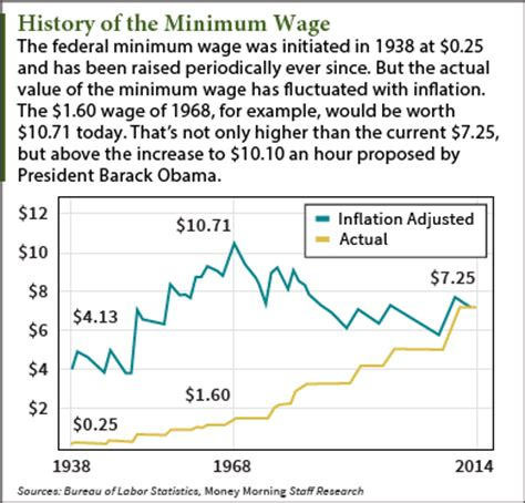 a history of some of ã s most landmarks books the 10 u s companies with the most minimum wage workers