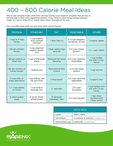 Easy Detox Meal Plan by Isagenix On 30 Day Cleanse Shake And Meal