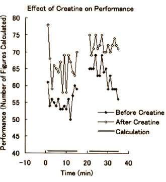 creatine gut creatin auch gut f 252 r unser gehirn gannikus