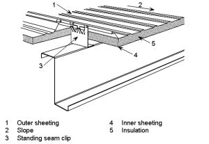 anatomy arched roof use of steel in cladding systems steelconstruction info
