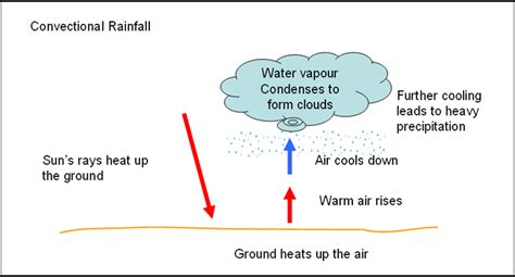 diagram of convectional rainfall pin convectional rainfall on