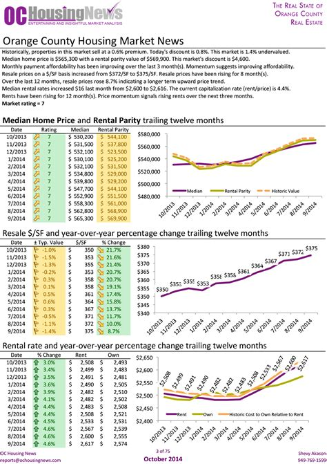 orange county california real estate market may 2014 orange county housing market news october 2014 homes