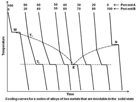 how to construct a phase diagram practical maintenance 187 archive 187 phase diagrams part 2