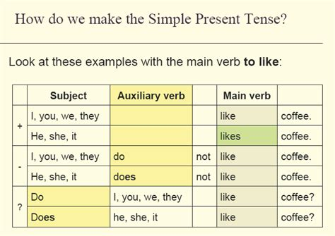 make the patterns of simple present tense learning english with pictures grammar