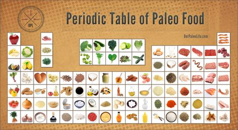periodic table of desserts paleo proof wolfson integrative cardiology