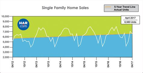 Houston Housing Market by Houston Real Estate Market Sets More Records