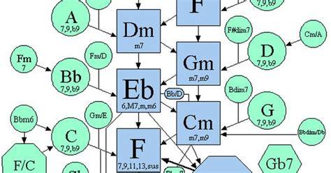 chord progression map  bb  theory pinterest