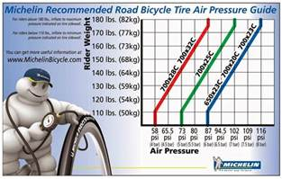 Tire Air Pressure Temperature Tire What Is The Relationship Between Tyre Pressure And