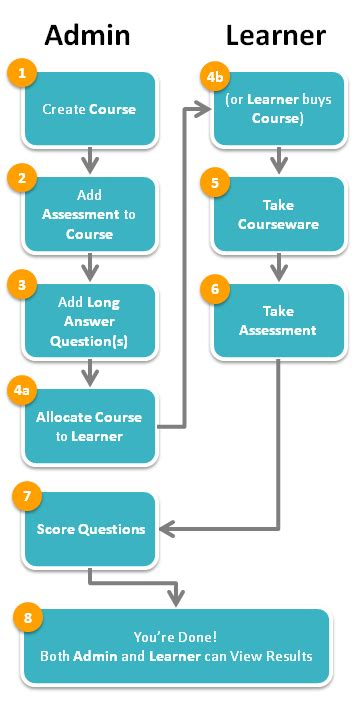 workflow questions and answers workflow assessment answer question coursegenius