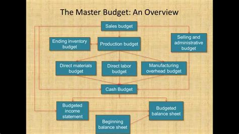 Mba Managerial Accounting And Budgeting master budget process managerial accounting