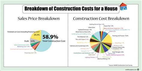 build new home cost cost of a new house