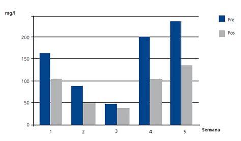 cadenas ligeras lambda libres eficacia de la hemodiafiltraci 243 n con regeneraci 243 n del