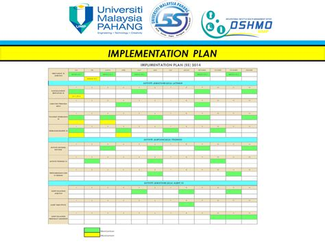 5s plan template 5s