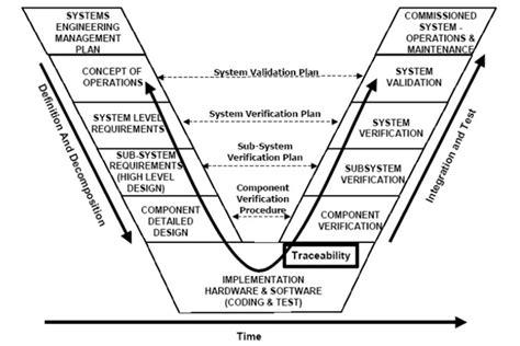 Model Based System Engineering Beyond Spreadsheets V Diagram Template