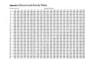 Discount Factor Table Annuity Discount Factor Chart Net Present Value Use