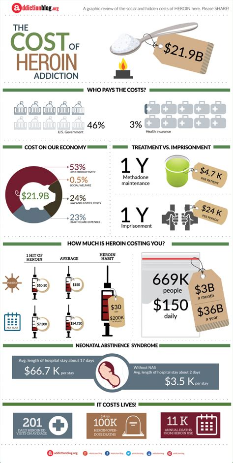 Financial Detox Methadone by The Cost Of Heroin Addiction Infographic